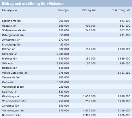 B idrag och ersättningar för viltskador 2011