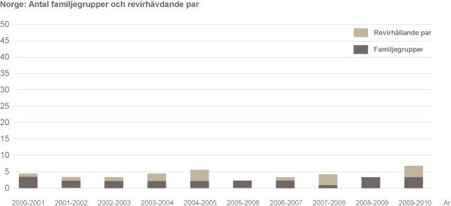 Familjegrupper och revirmarkerande par i Norge 2010.