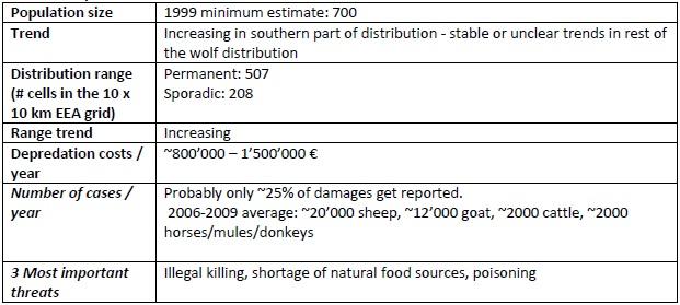 omfattande vargproblem i grekland