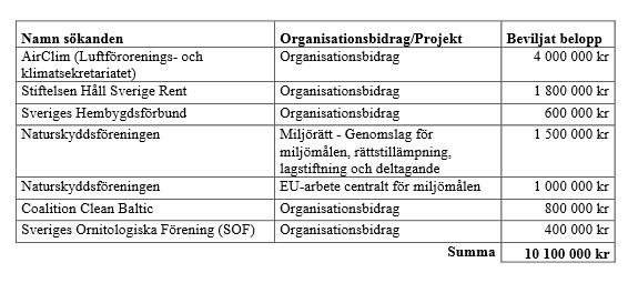 bidrag till ideella miljöorganisationer 2014